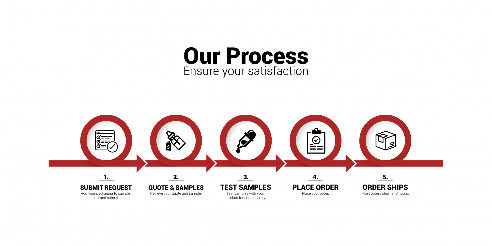 Our Process of Shipping at FH Packaging
